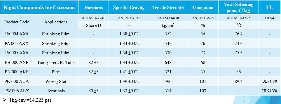 Pvc Compounds│rigid Compounds For Extrusion