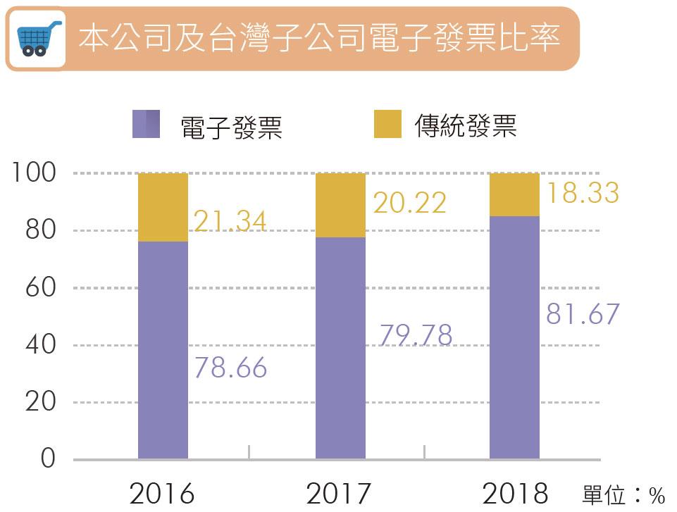 本公司及台灣子公司電子發票比率