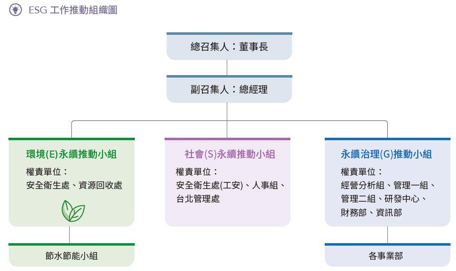 ESG 工作推動組織圖