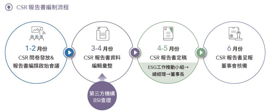 CSR報告書編制流程