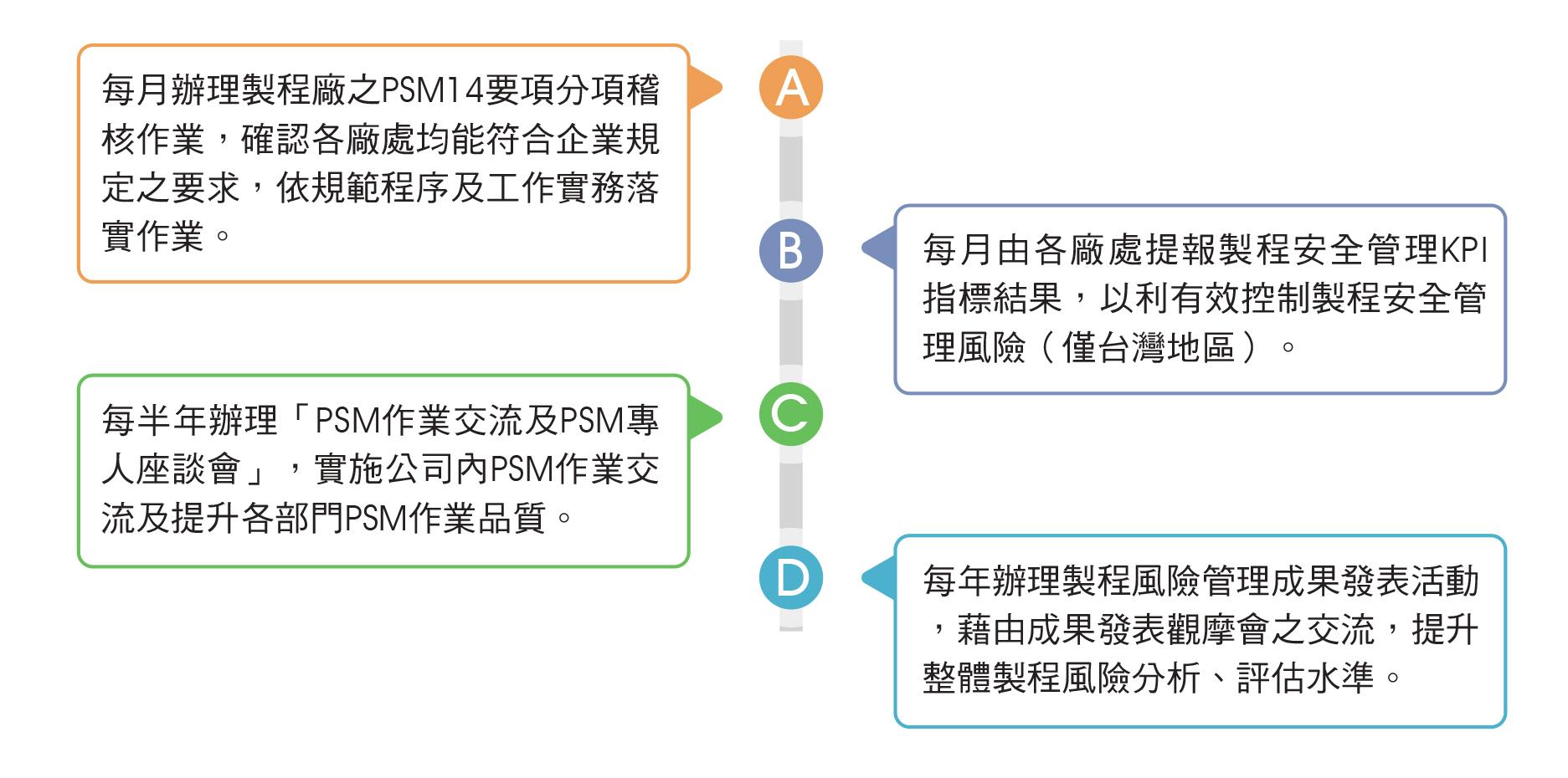制程安全管理作业(Process safety management,PSM)